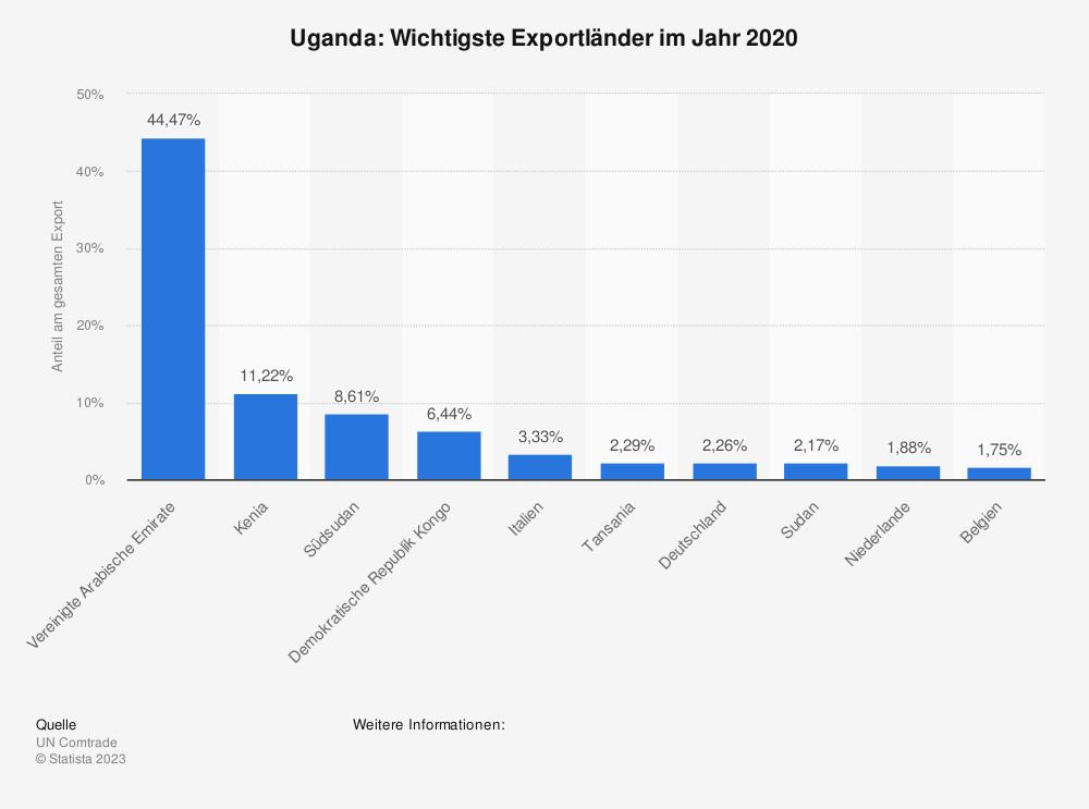 Statistik: Uganda: Wichtigste Exportländer im Jahr 2017 | Statista