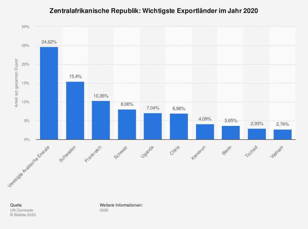 Statistik: Zentralafrikanische Republik: Wichtigste Exportländer im Jahr 2019 | Statista