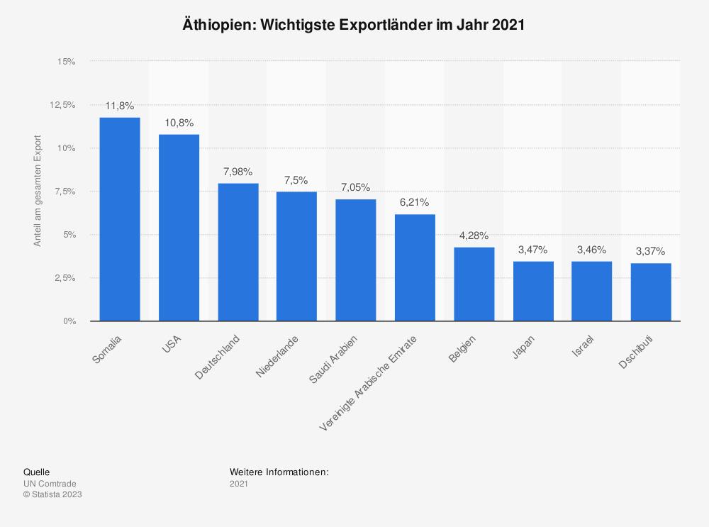 Statistik: Äthiopien: Wichtigste Exportländer im Jahr 2017 | Statista