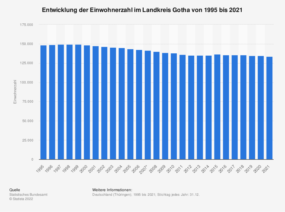 Statistik: Entwicklung der Einwohnerzahl im Landkreis Gotha von 1995 bis 2020 | Statista