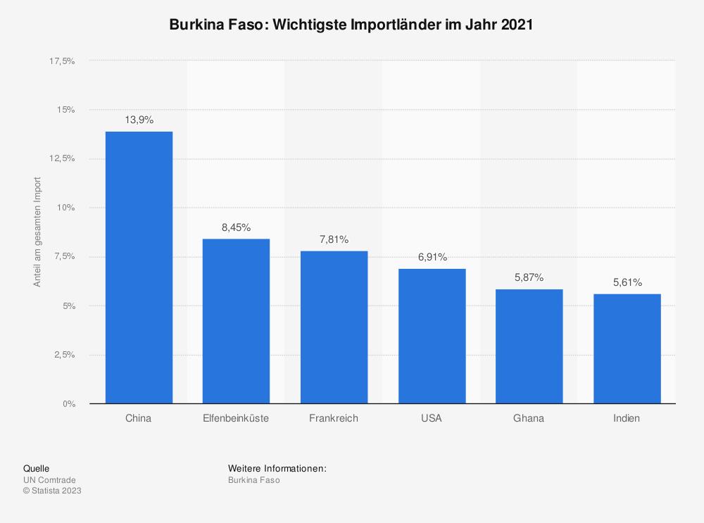 Statistik: Burkina Faso: Wichtigste Importländer im Jahr 2018 | Statista
