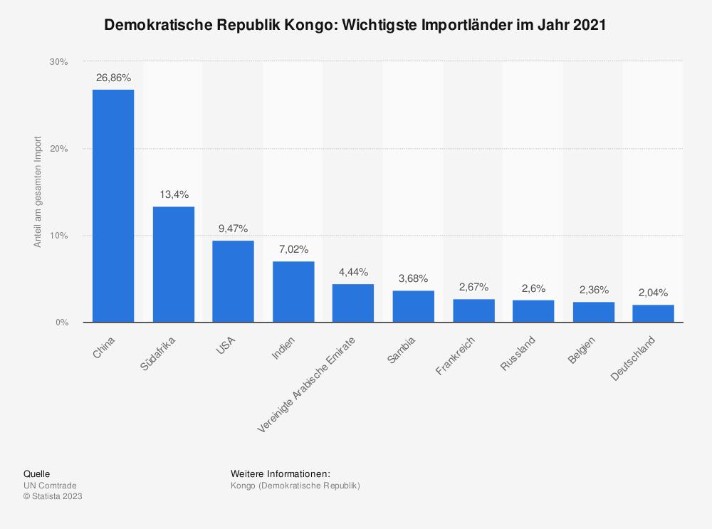 Statistik: Demokratische Republik Kongo: Wichtigste Importländer im Jahr 2017 | Statista