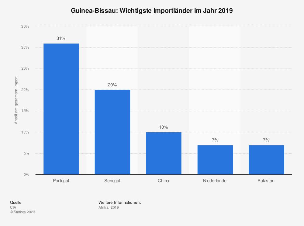 Statistik: Guinea-Bissau: Wichtigste Importländer im Jahr 2017 | Statista