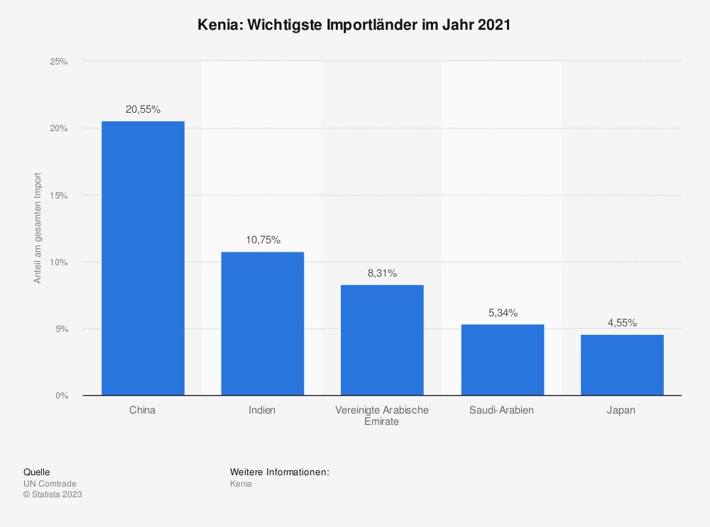 Statistik: Kenia: Wichtigste Importländer im Jahr 2017 | Statista