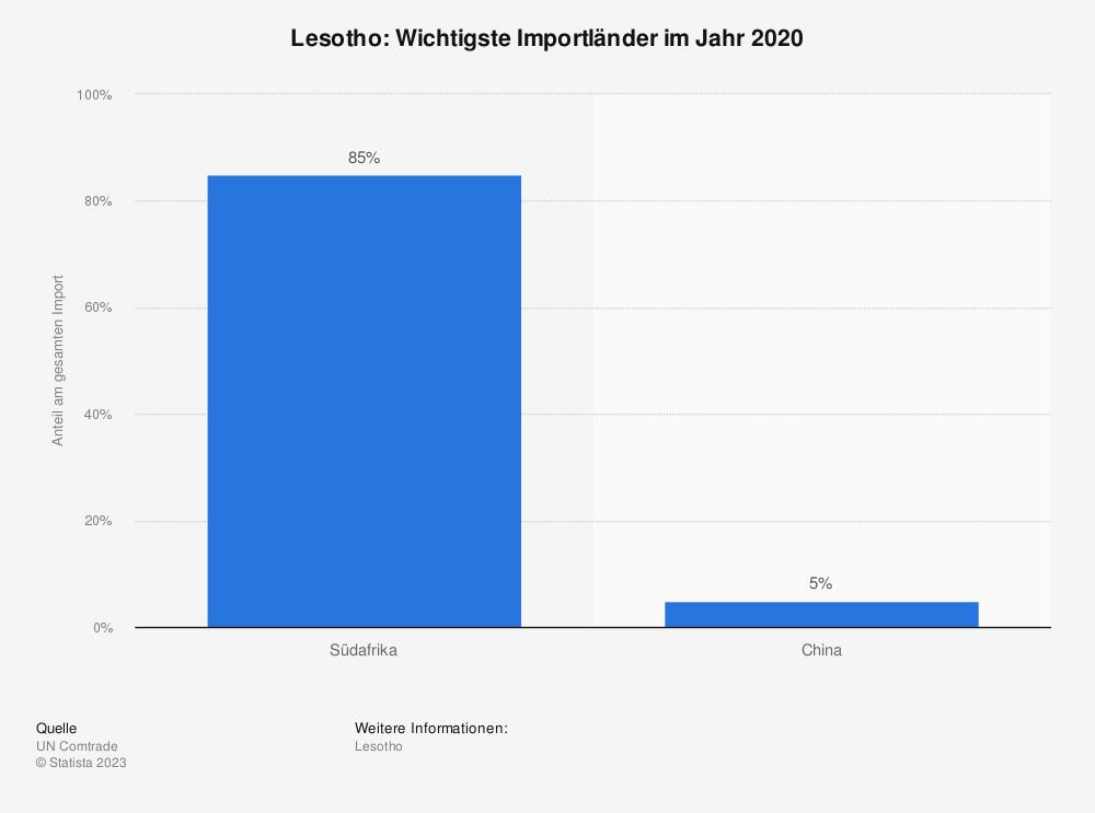 Statistik: Lesotho: Wichtigste Importländer im Jahr 2017 | Statista