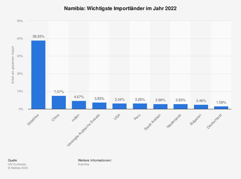 Statistik: Namibia: Wichtigste Importländer im Jahr 2018 | Statista
