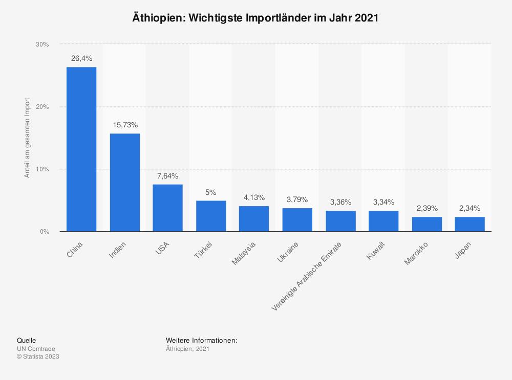 Statistik: Äthiopien: Wichtigste Importländer im Jahr 2017 | Statista