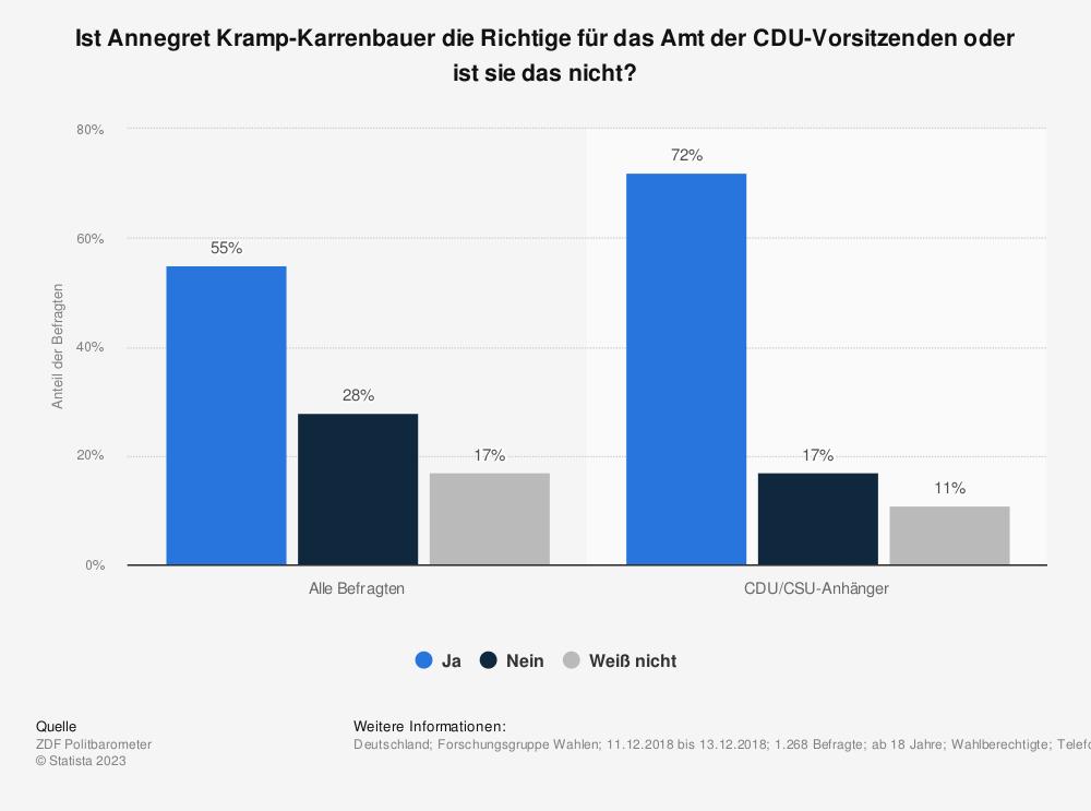 Statistik: Ist Annegret Kramp-Karrenbauer die Richtige für das Amt der CDU-Vorsitzenden oder ist sie das nicht?  | Statista