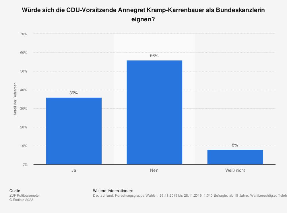 Statistik: Würde sich die CDU-Vorsitzende Annegret Kramp-Karrenbauer als Bundeskanzlerin eignen? | Statista