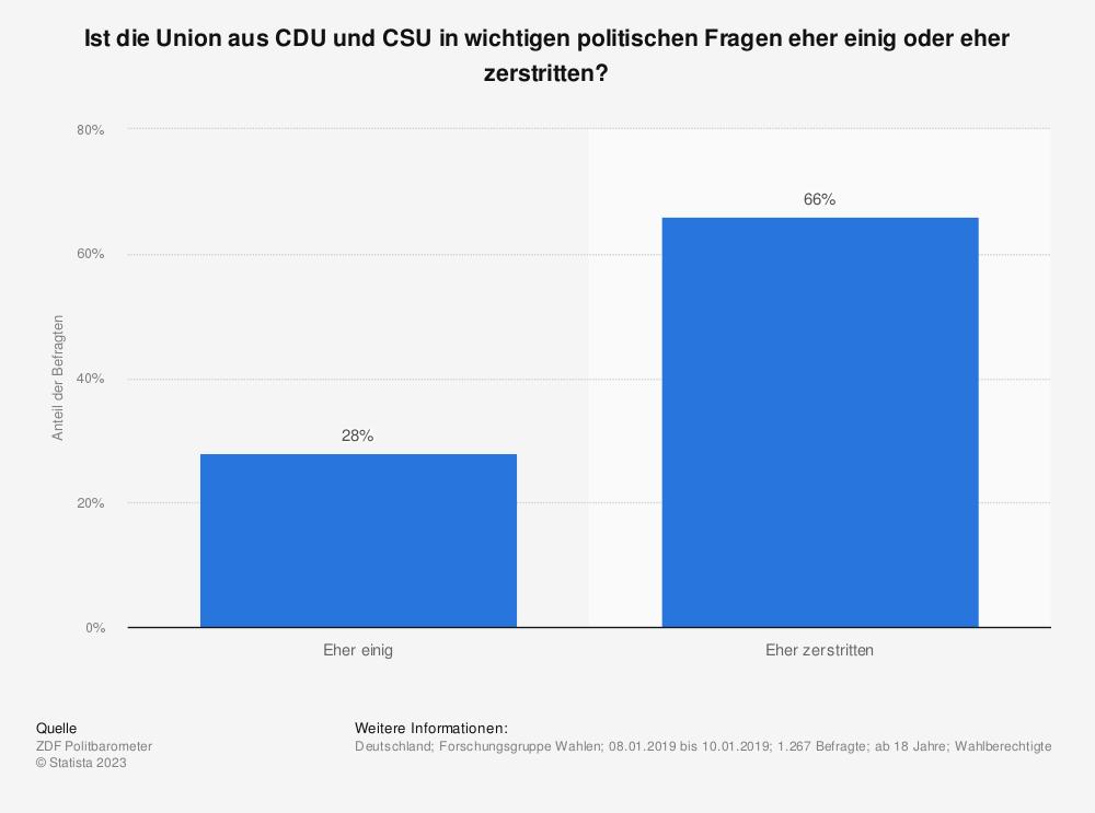 Statistik: Ist die Union aus CDU und CSU in wichtigen politischen Fragen eher einig oder eher zerstritten? | Statista