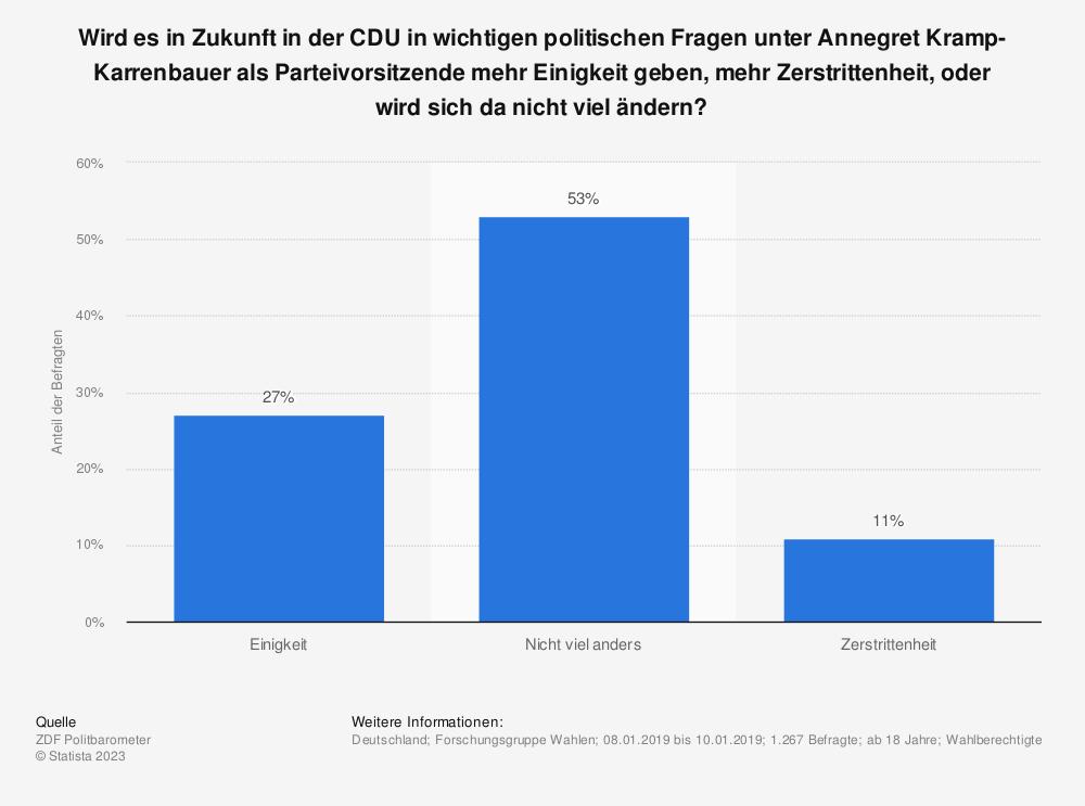 Statistik: Wird es in Zukunft in der CDU in wichtigen politischen Fragen unter Annegret Kramp-Karrenbauer als Parteivorsitzende mehr Einigkeit geben, mehr Zerstrittenheit, oder wird sich da nicht viel ändern?  | Statista