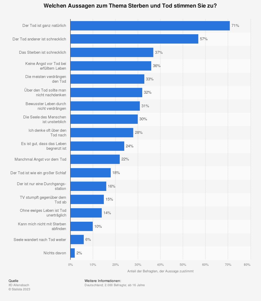 Statistik: Welchen Aussagen zum Thema Sterben und Tod stimmen Sie zu? | Statista