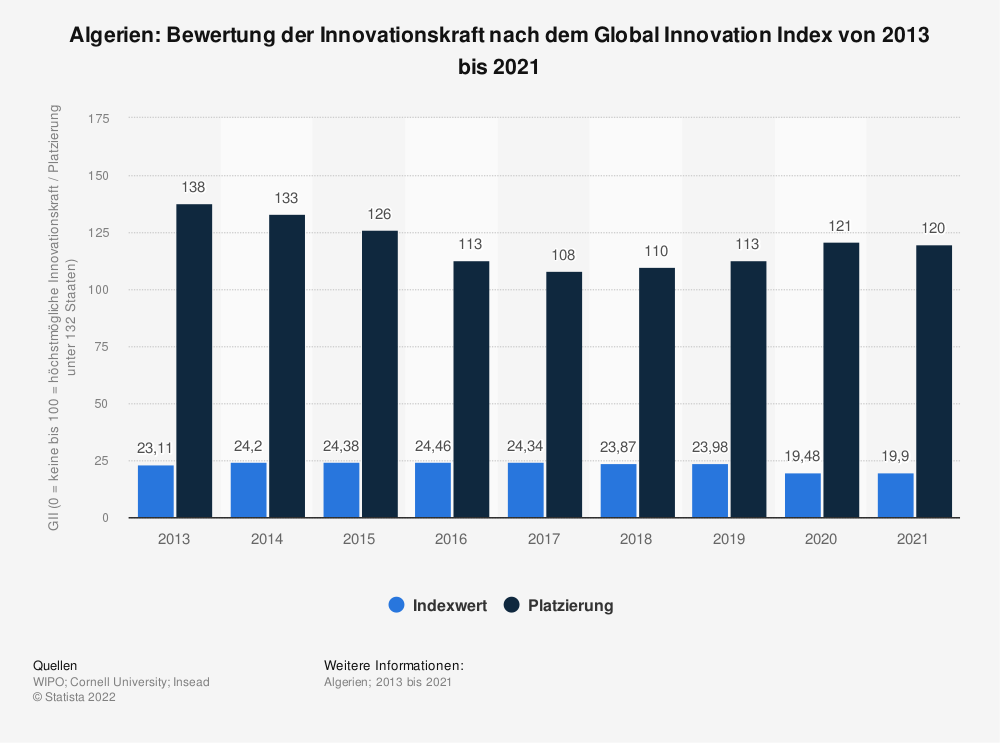 Statistik: Algerien: Bewertung der Innovationskraft nach dem Global Innovation Index von 2013 bis 2020 | Statista