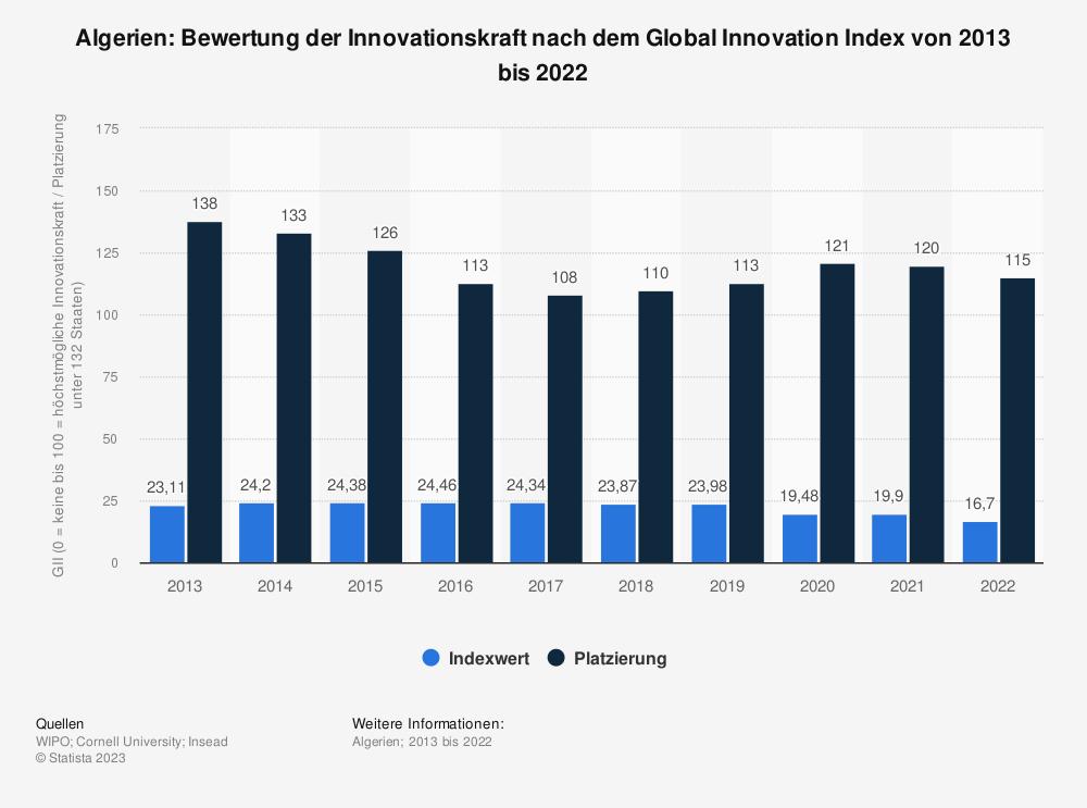 Statistik: Algerien: Bewertung der Innovationskraft nach dem Global Innovation Index von 2013 bis 2018 | Statista