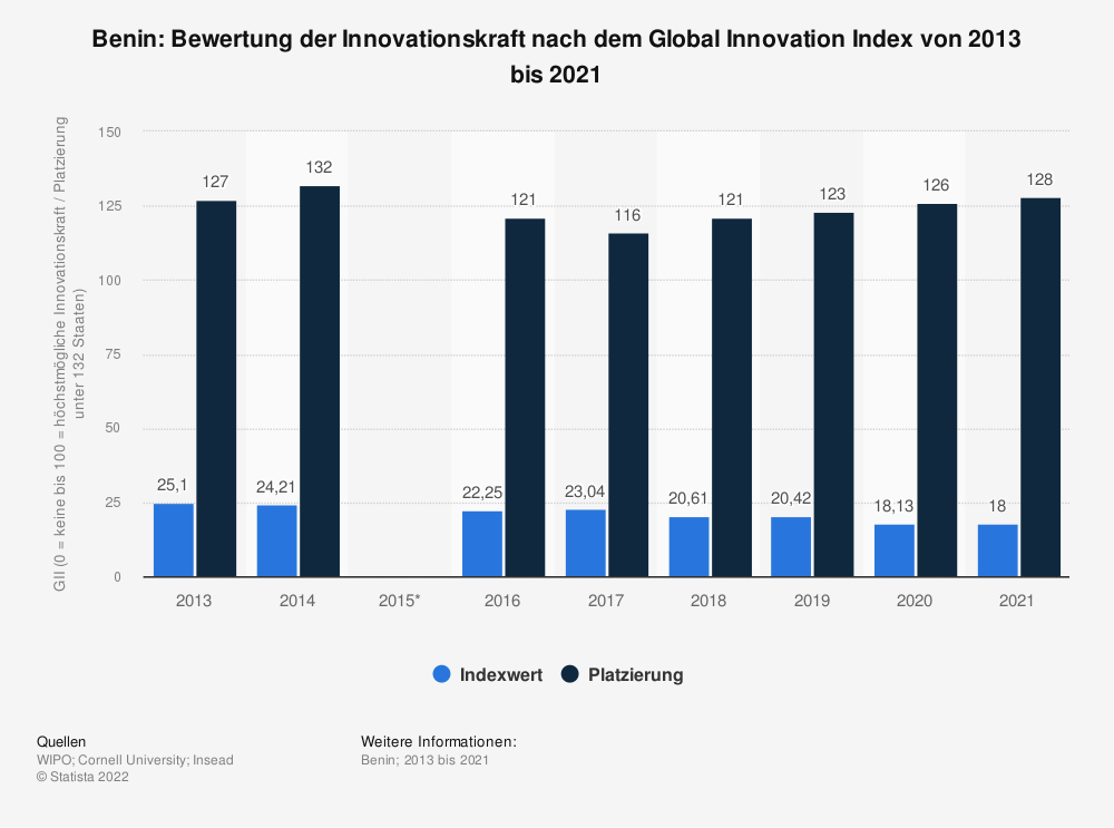 Statistik: Benin: Bewertung der Innovationskraft nach dem Global Innovation Index von 2013 bis 2019 | Statista