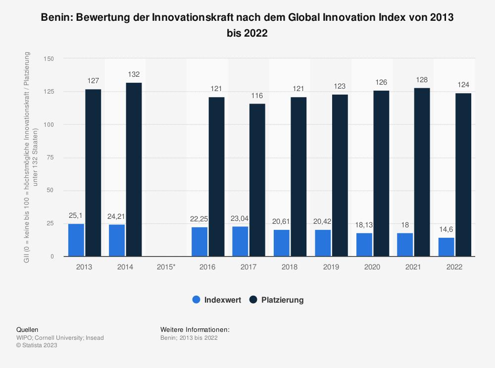 Statistik: Benin: Bewertung der Innovationskraft nach dem Global Innovation Index von 2013 bis 2018 | Statista