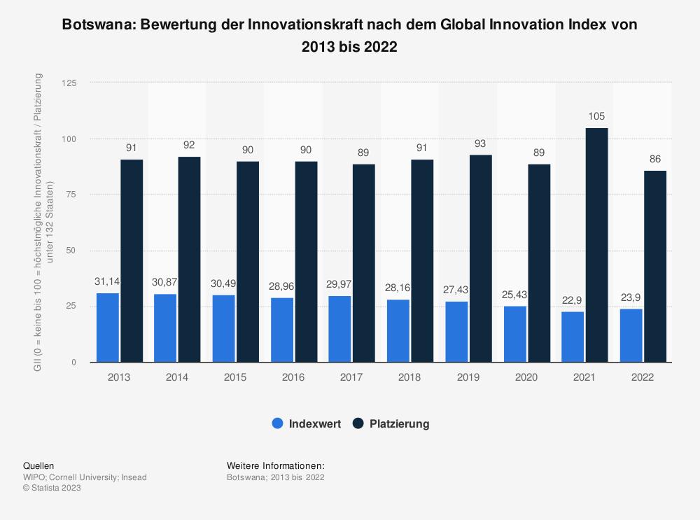 Statistik: Botswana: Bewertung der Innovationskraft nach dem Global Innovation Index von 2013 bis 2020 | Statista