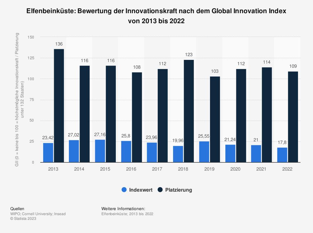 Statistik: Elfenbeinküste: Bewertung der Innovationskraft nach dem Global Innovation Index von 2013 bis 2018 | Statista