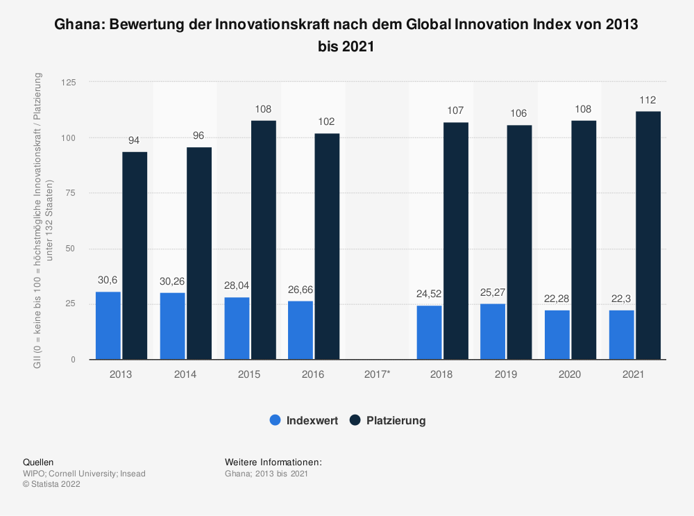 Statistik: Ghana: Bewertung der Innovationskraft nach dem Global Innovation Index von 2013 bis 2018 | Statista