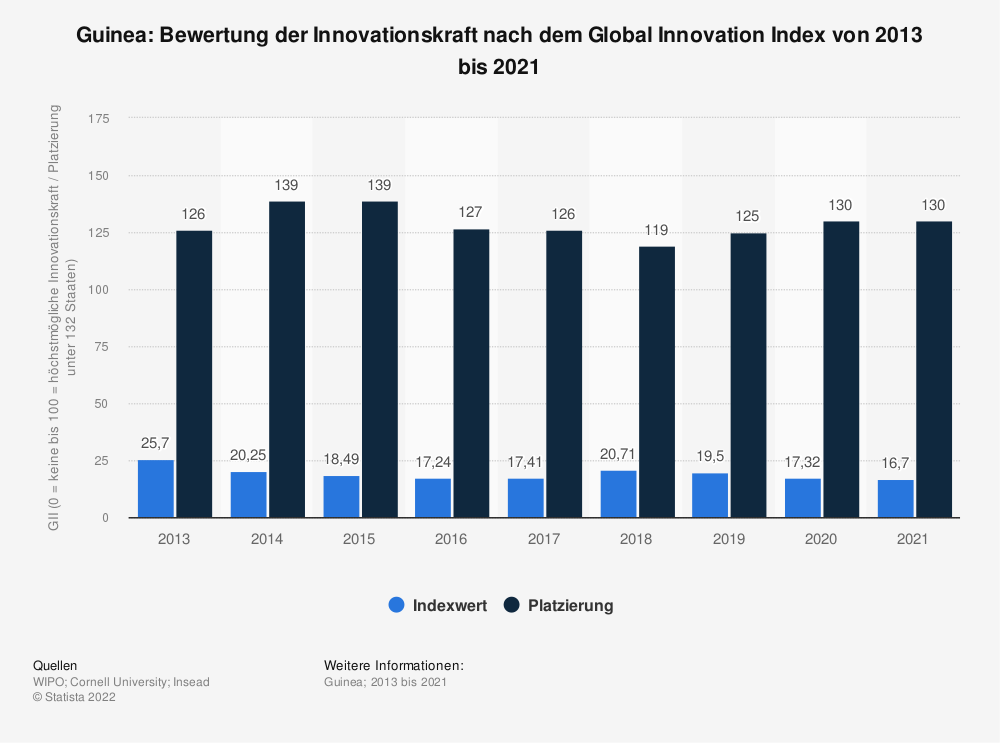 Statistik: Guinea: Bewertung der Innovationskraft nach dem Global Innovation Index von 2013 bis 2018 | Statista