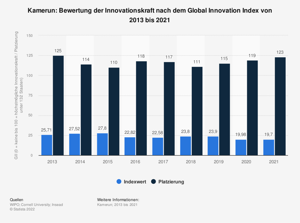 Statistik: Kamerun: Bewertung der Innovationskraft nach dem Global Innovation Index von 2013 bis 2018 | Statista