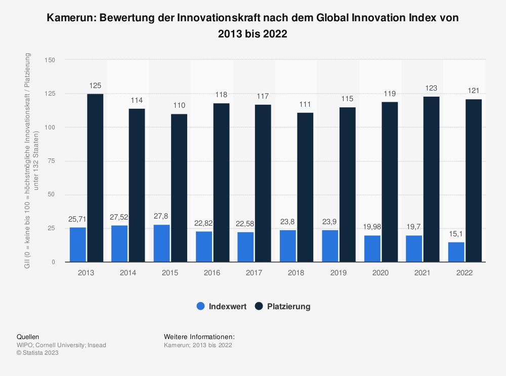 Statistik: Kamerun: Bewertung der Innovationskraft nach dem Global Innovation Index von 2013 bis 2019 | Statista