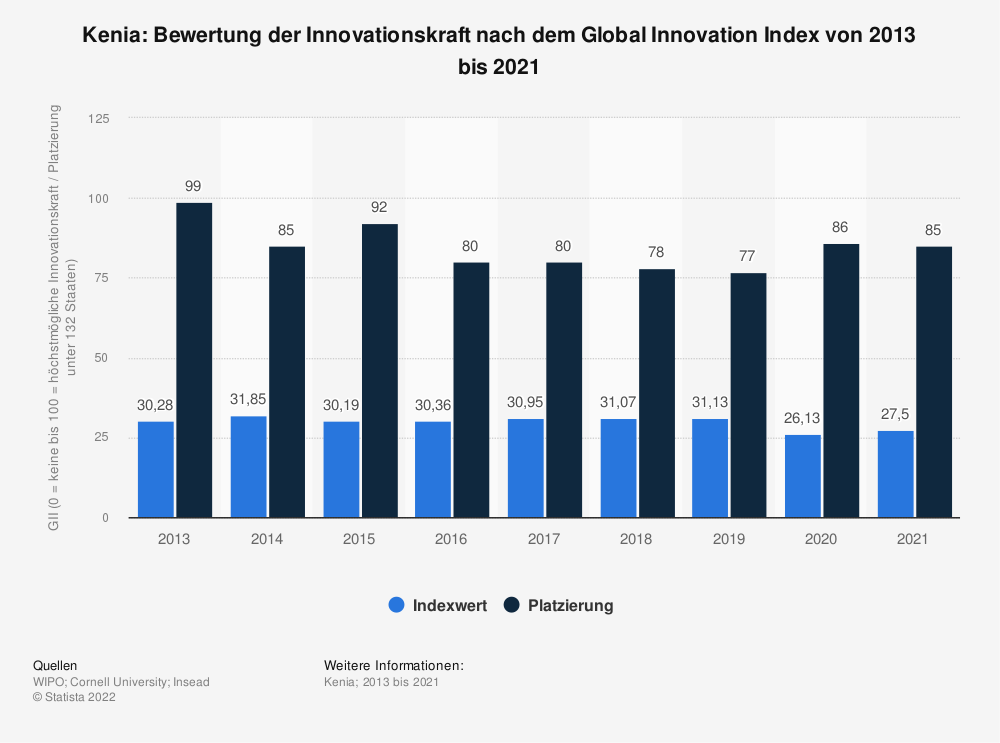 Statistik: Kenia: Bewertung der Innovationskraft nach dem Global Innovation Index von 2013 bis 2020 | Statista