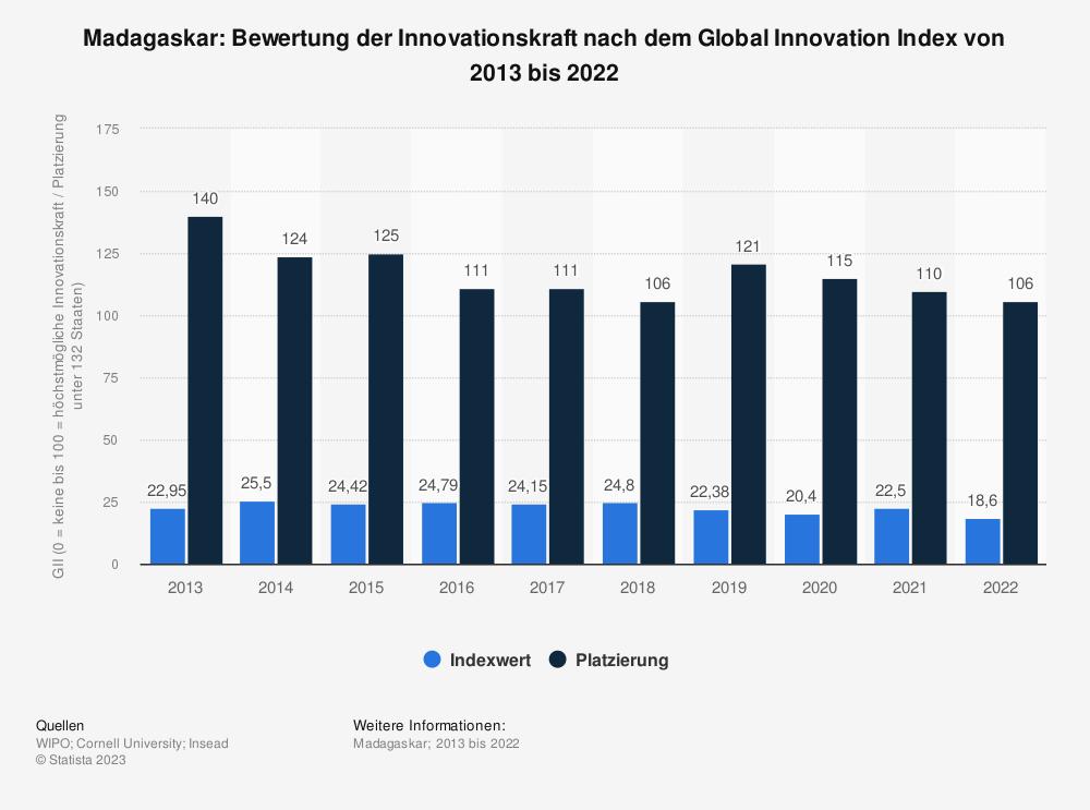 Statistik: Madagaskar: Bewertung der Innovationskraft nach dem Global Innovation Index von 2013 bis 2018 | Statista