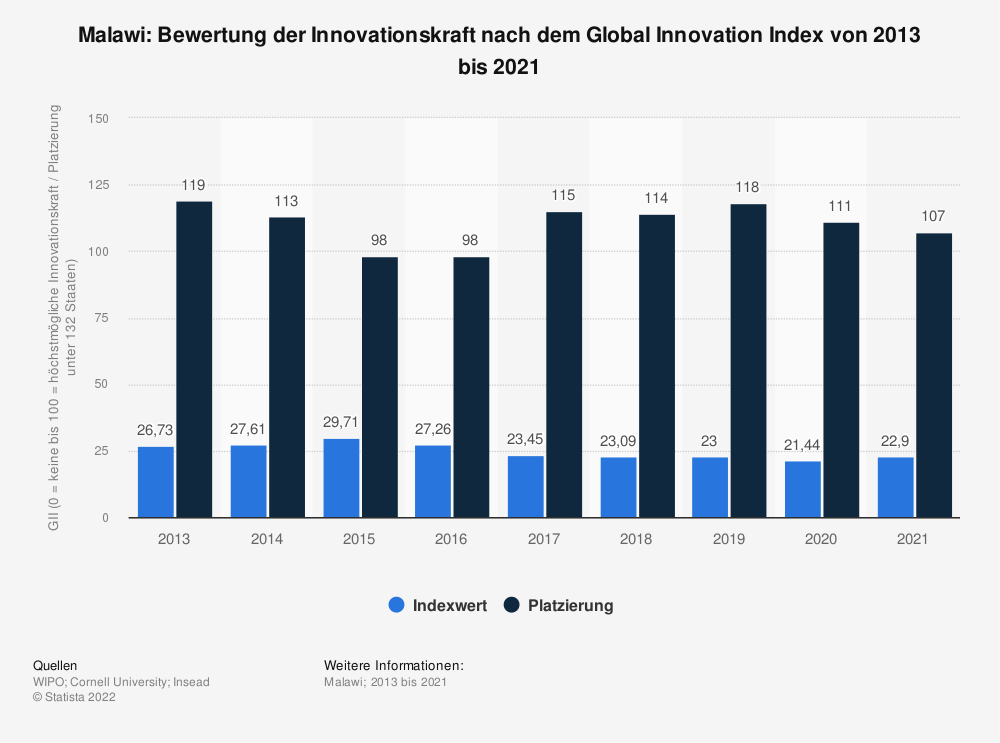 Statistik: Malawi: Bewertung der Innovationskraft nach dem Global Innovation Index von 2013 bis 2018 | Statista