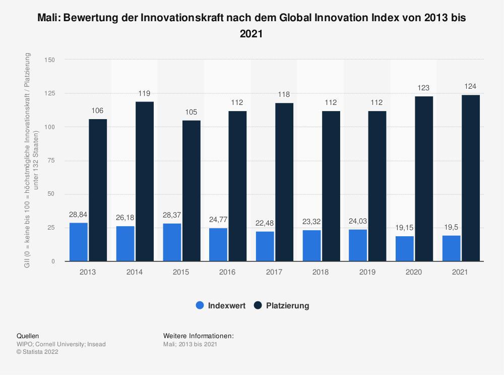 Statistik: Mali: Bewertung der Innovationskraft nach dem Global Innovation Index von 2013 bis 2019 | Statista