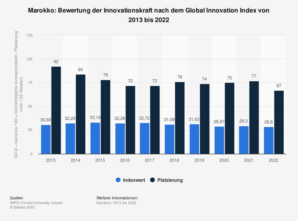 Statistik: Marokko: Bewertung der Innovationskraft nach dem Global Innovation Index von 2013 bis 2019 | Statista