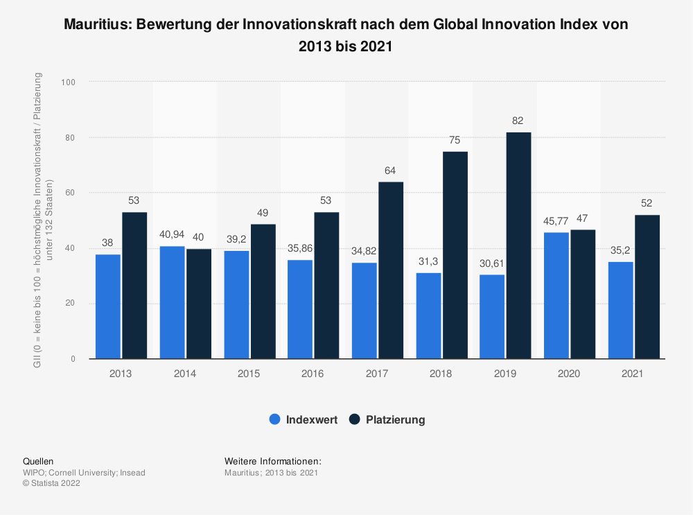 Statistik: Mauritius: Bewertung der Innovationskraft nach dem Global Innovation Index von 2013 bis 2018 | Statista