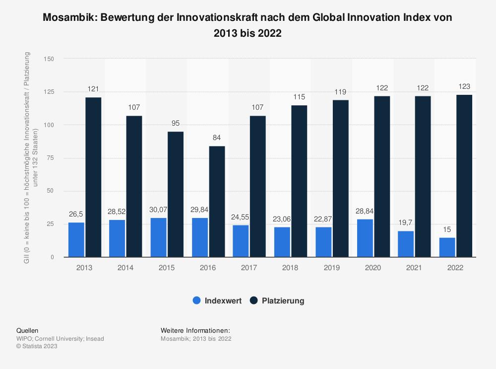 Statistik: Mosambik: Bewertung der Innovationskraft nach dem Global Innovation Index von 2013 bis 2018 | Statista