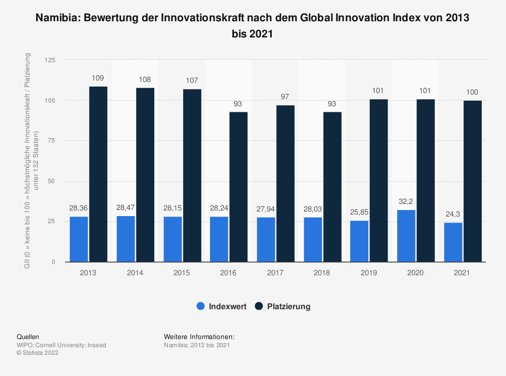 Statistik: Namibia: Bewertung der Innovationskraft nach dem Global Innovation Index von 2013 bis 2019 | Statista