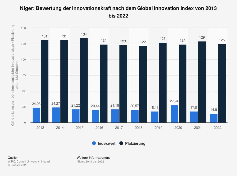 Statistik: Niger: Bewertung der Innovationskraft nach dem Global Innovation Index von 2013 bis 2018 | Statista