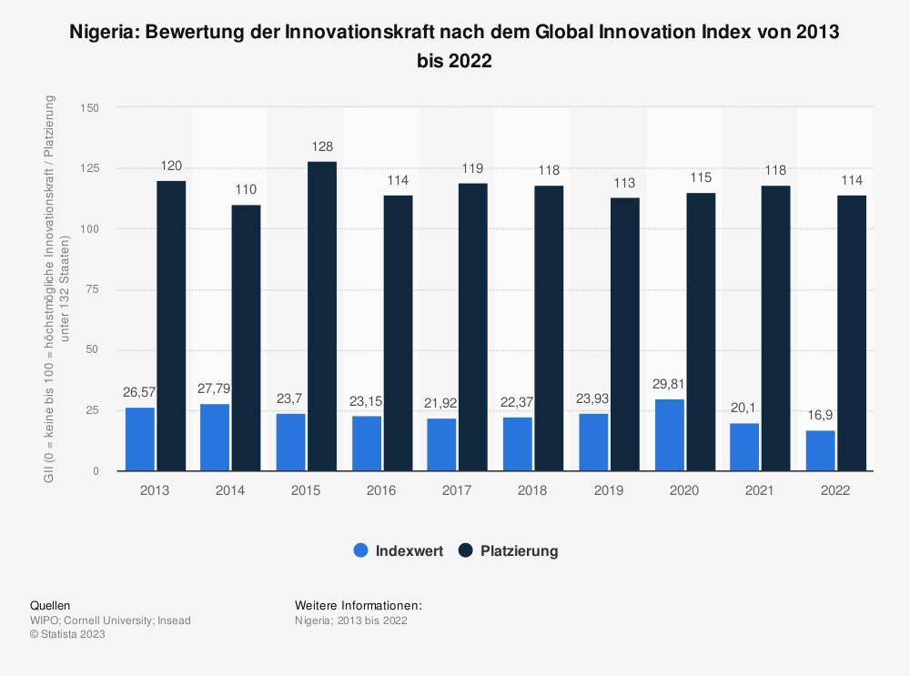 Statistik: Nigeria: Bewertung der Innovationskraft nach dem Global Innovation Index von 2013 bis 2019 | Statista
