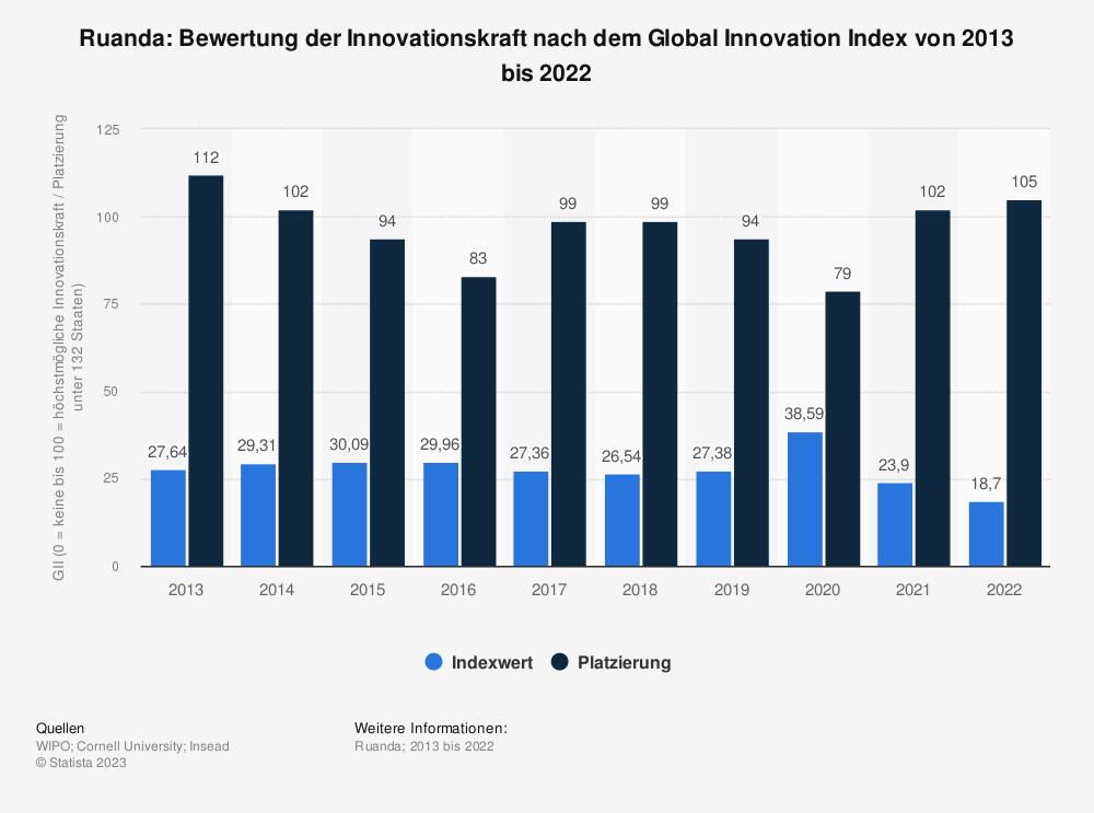 Statistik: Ruanda: Bewertung der Innovationskraft nach dem Global Innovation Index von 2013 bis 2020 | Statista