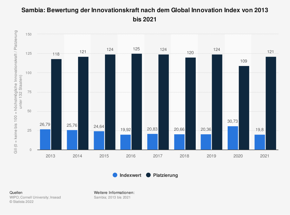 Statistik: Sambia: Bewertung der Innovationskraft nach dem Global Innovation Index von 2013 bis 2019 | Statista