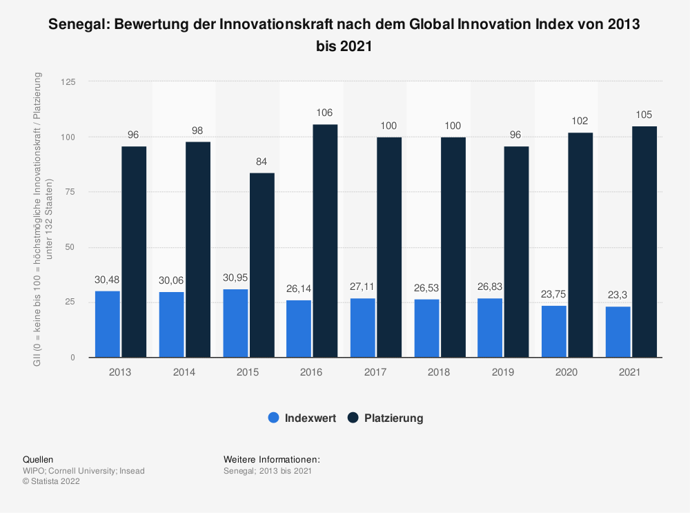 Statistik: Senegal: Bewertung der Innovationskraft nach dem Global Innovation Index von 2013 bis 2019 | Statista