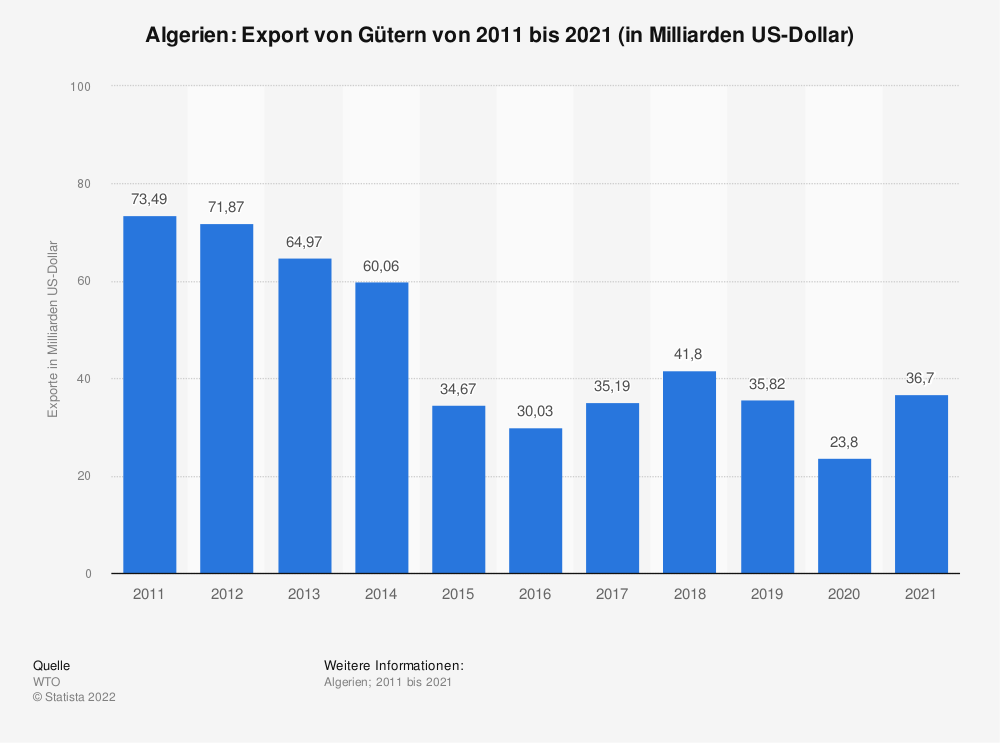 Statistik: Algerien: Export von Gütern von 2008 bis 2018 (in Milliarden US-Dollar) | Statista