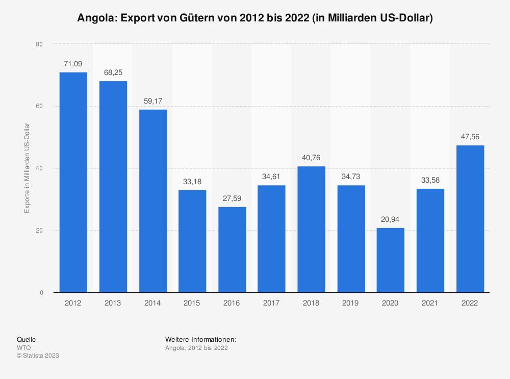 Statistik: Angola: Export von Gütern von 2008 bis 2018 (in Milliarden US-Dollar) | Statista