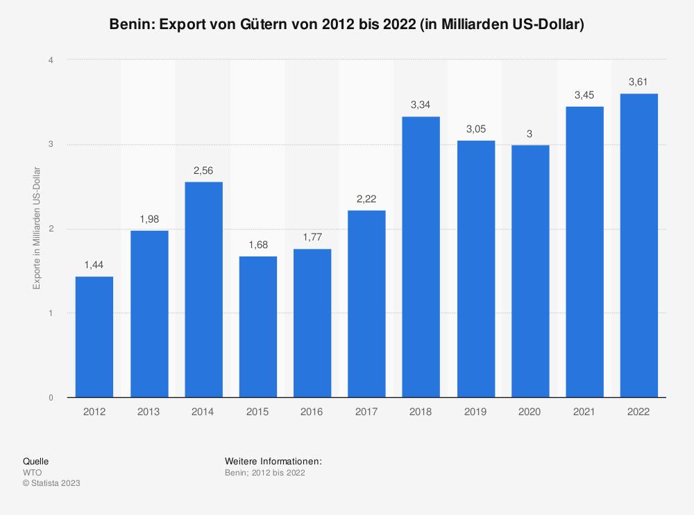 Statistik: Benin: Export von Gütern von 2008 bis 2018 (in Milliarden US-Dollar) | Statista