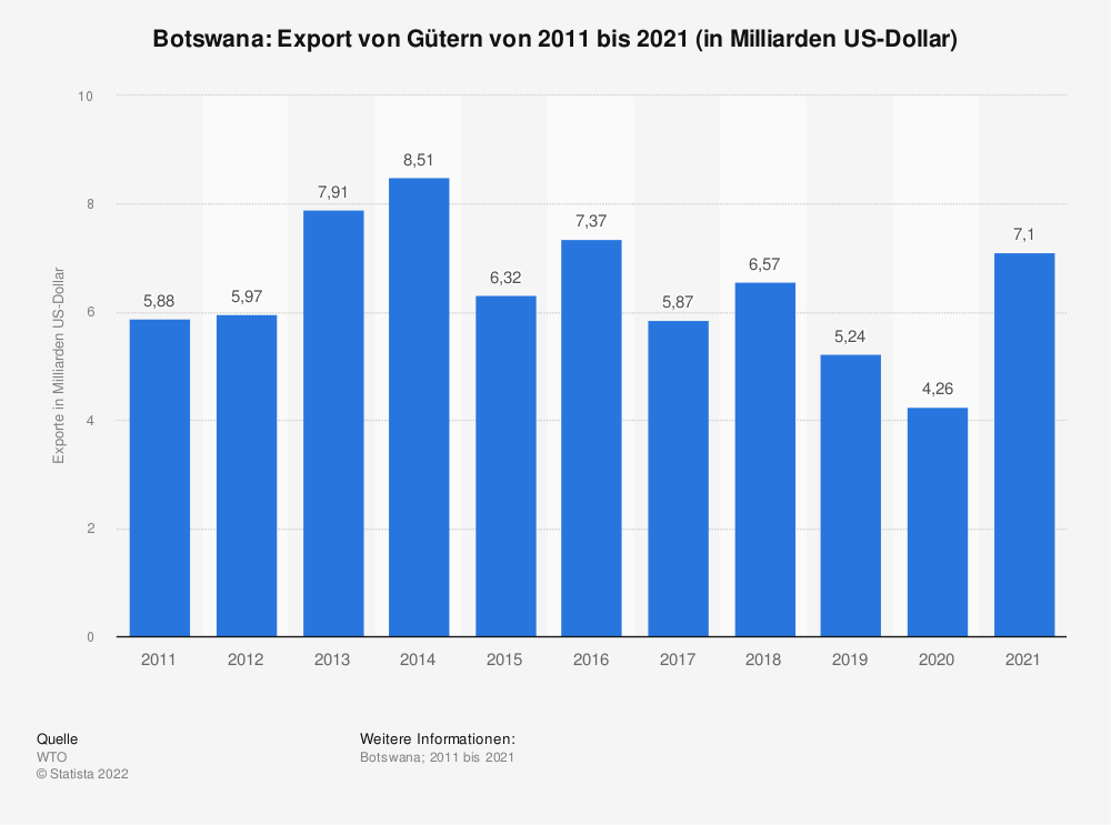 Statistik: Botswana: Export von Gütern von 2008 bis 2018 (in Milliarden US-Dollar) | Statista