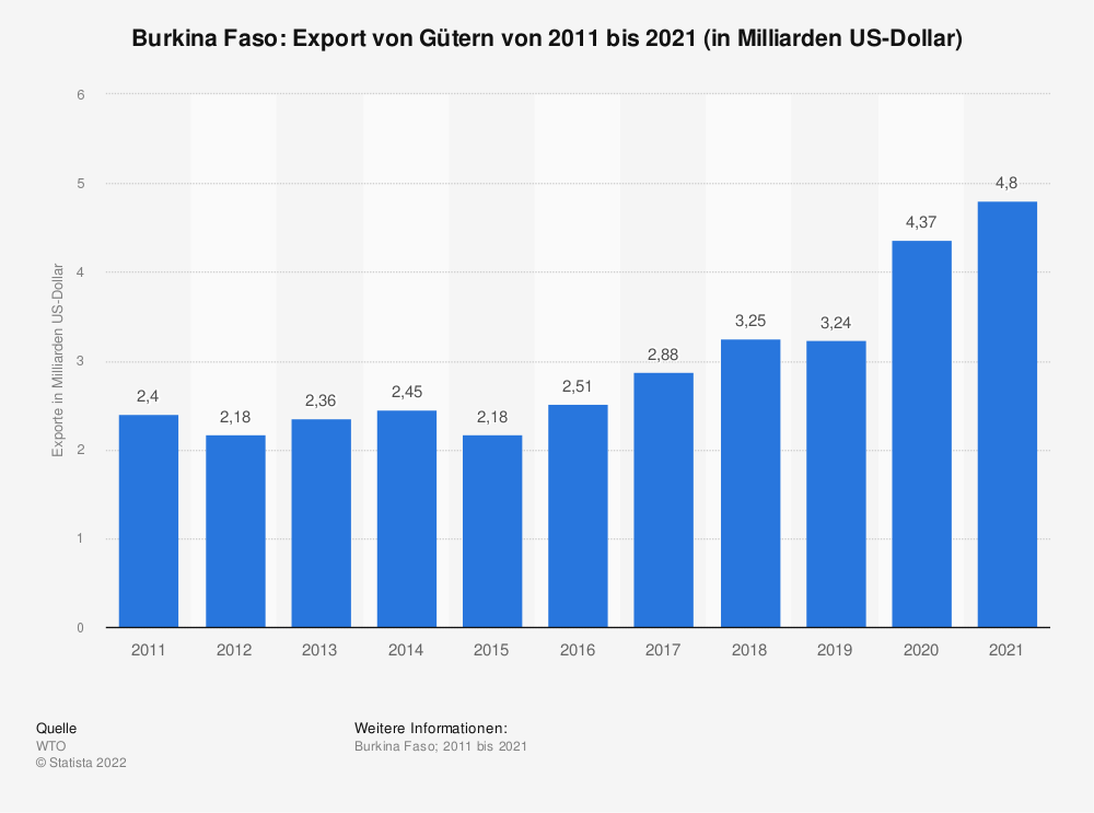 Statistik: Burkina Faso: Export von Gütern von 2010 bis 2020 (in Milliarden US-Dollar) | Statista