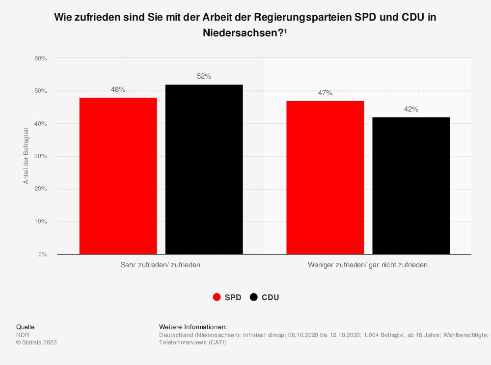 Statistik: Wie zufrieden sind Sie mit der Arbeit der Regierungsparteien SPD und CDU in Niedersachsen? | Statista