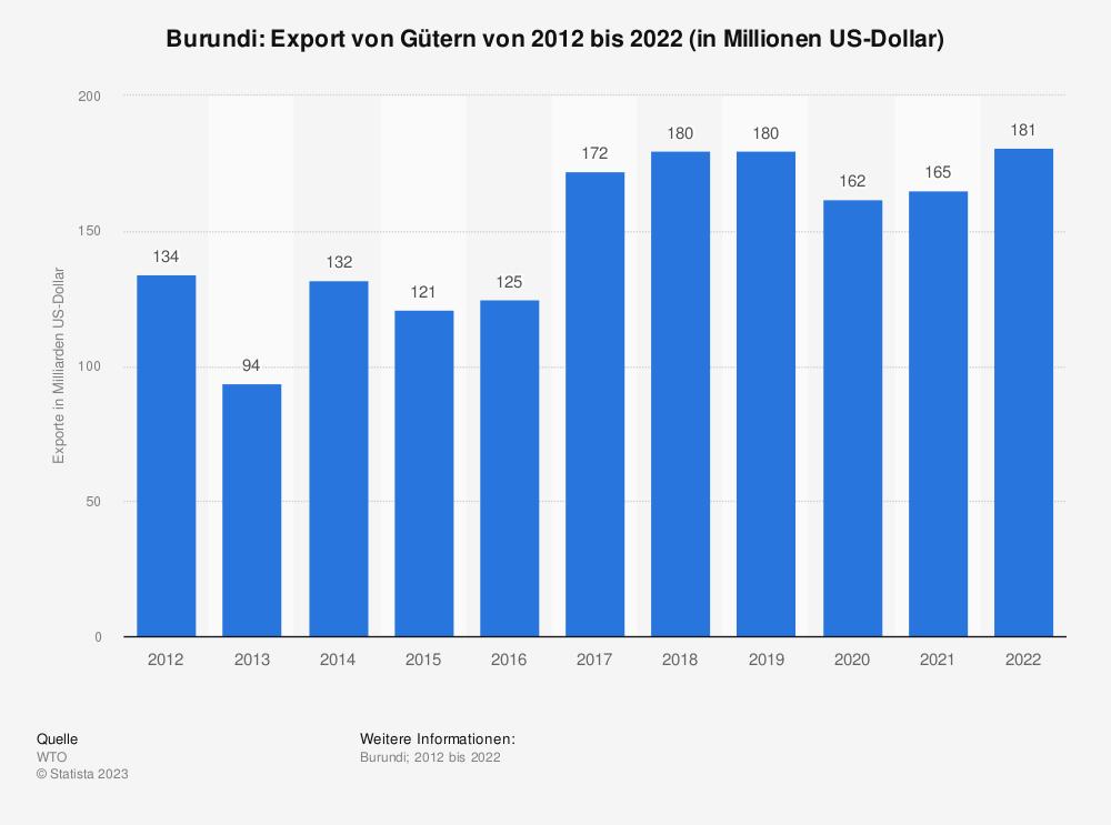Statistik: Burundi: Export von Gütern von 2008 bis 2018 (in Milliarden US-Dollar) | Statista
