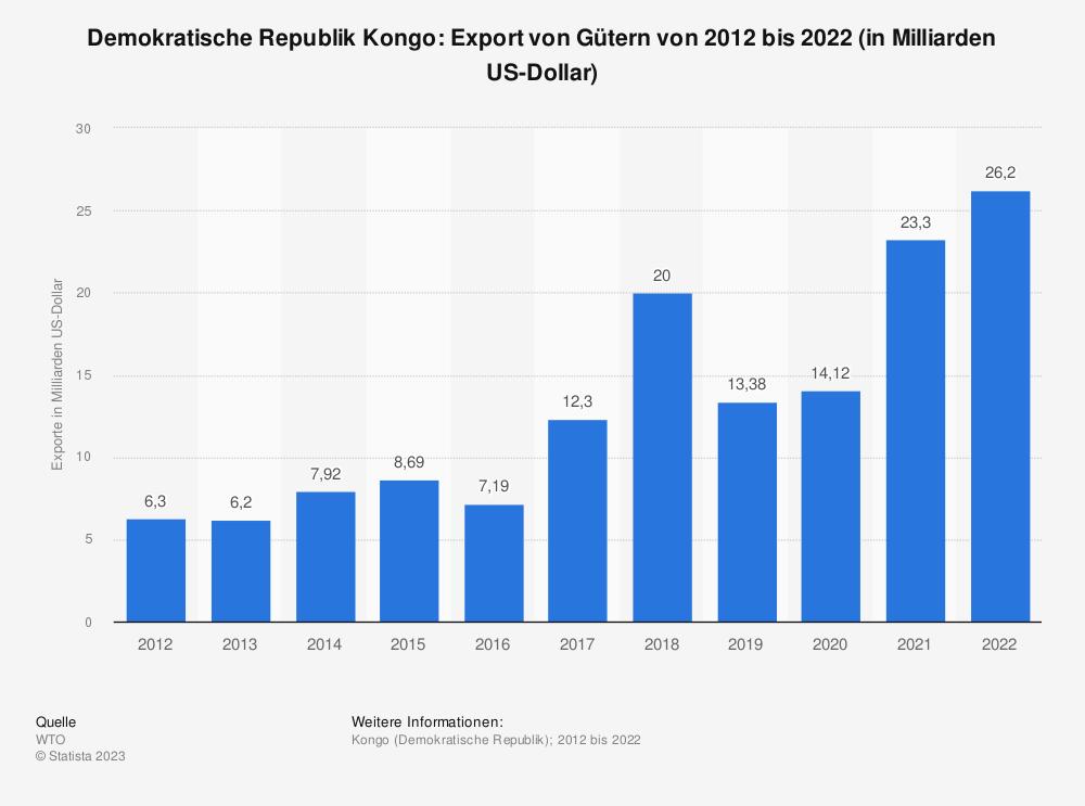 Statistik: Demokratische Republik Kongo: Export von Gütern von 2007 bis 2017 (in Milliarden US-Dollar) | Statista