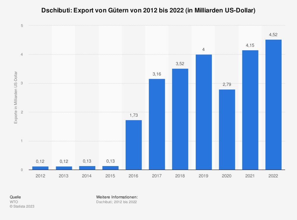 Statistik: Dschibuti: Export von Gütern von 2007 bis 2017 (in Milliarden US-Dollar) | Statista