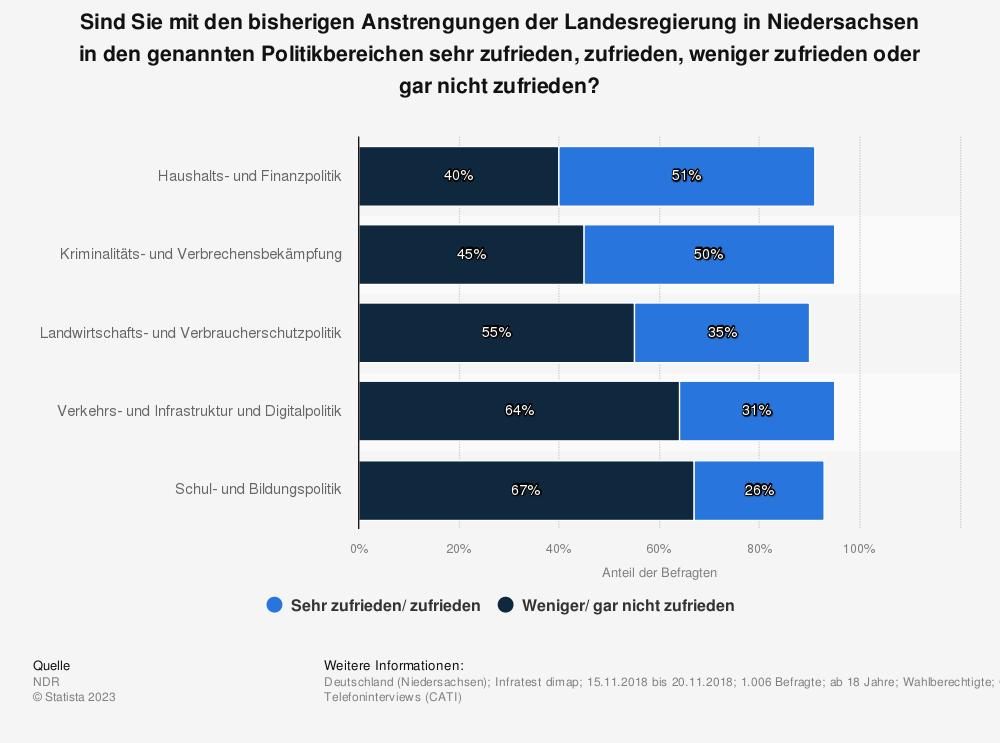 Statistik: Sind Sie mit den bisherigen Anstrengungen der Landesregierung in Niedersachsen in den genannten Politikbereichen sehr zufrieden, zufrieden, weniger zufrieden oder gar nicht zufrieden? | Statista