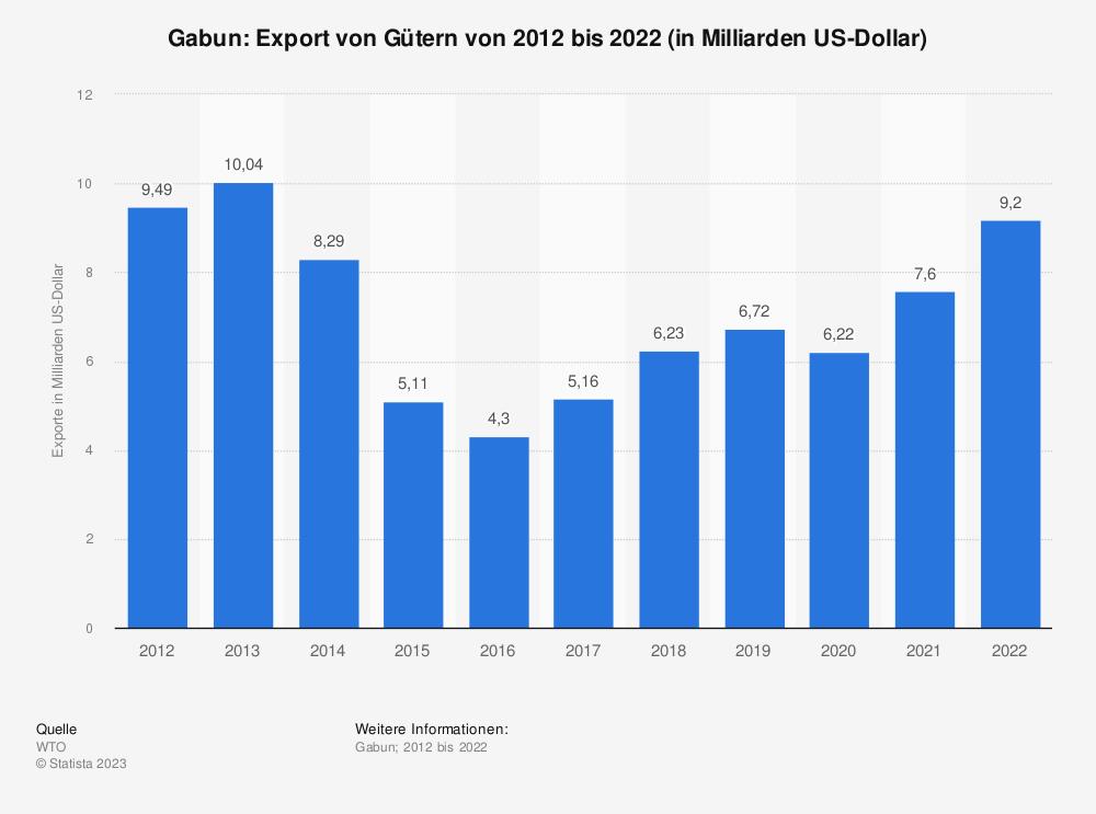 Statistik: Gabun: Export von Gütern von 2008 bis 2018 (in Milliarden US-Dollar) | Statista